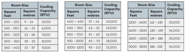 جدول انتخاب کولر گازی