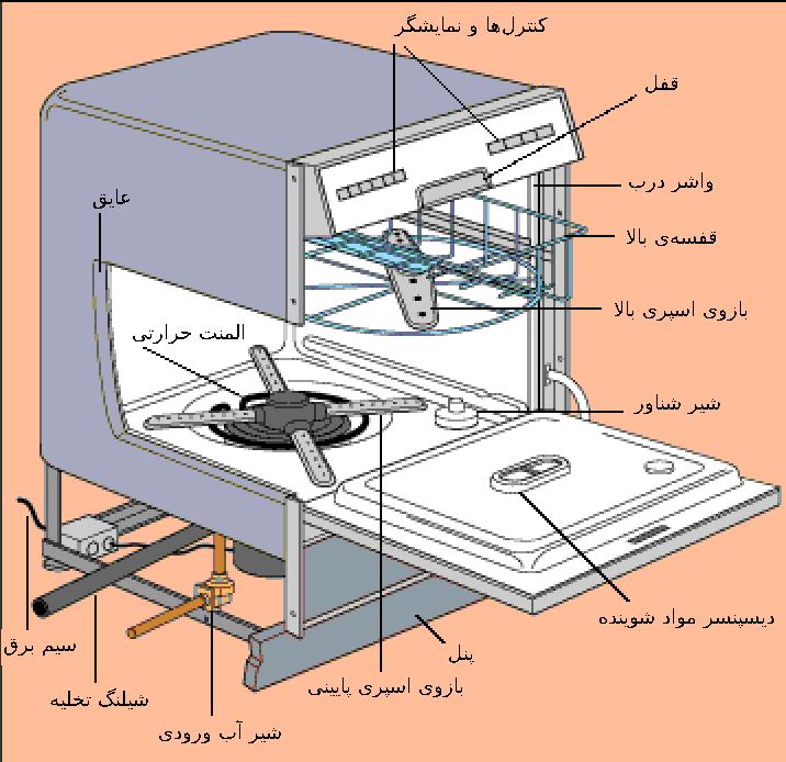 اجزاء ماشین ظرفشویی