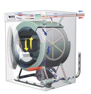 ماشین لباسشویی چگونه کار میکند