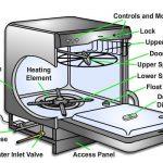 مکانیزم کار ماشین ظرفشویی به زبان ساده