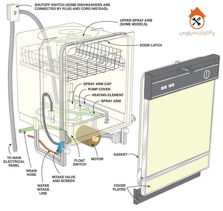 مکانیزم کار ماشین ظرفشویی _ ماشین ظرفشویی چگونه کار می کند
