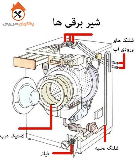 مکانیزم کار ماشین لباسشویی _ شیر برقی لباسشویی