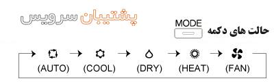 نحوه کار با کنترل کولر گازی _ دکمه mode در ریموت کنترل اسپیلت حالت گرما سرما رطوبت و فن