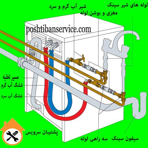 طریقه نصب لباسشویی ، آموزش تراز کردن لباسشویی ، آموزش نصب و راه اندازی لباسشویی