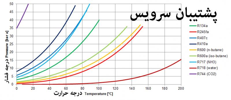 نمودار درجه حرارت و فشار تمامی مبرد ها
