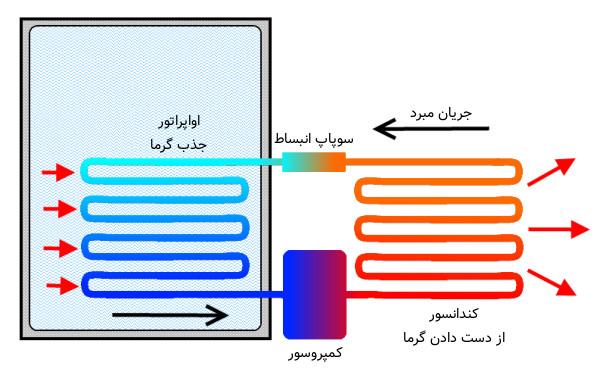نمودار کار یخچال