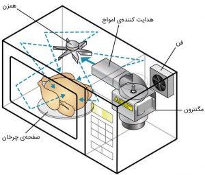 ساختار داخلی مایکروفر