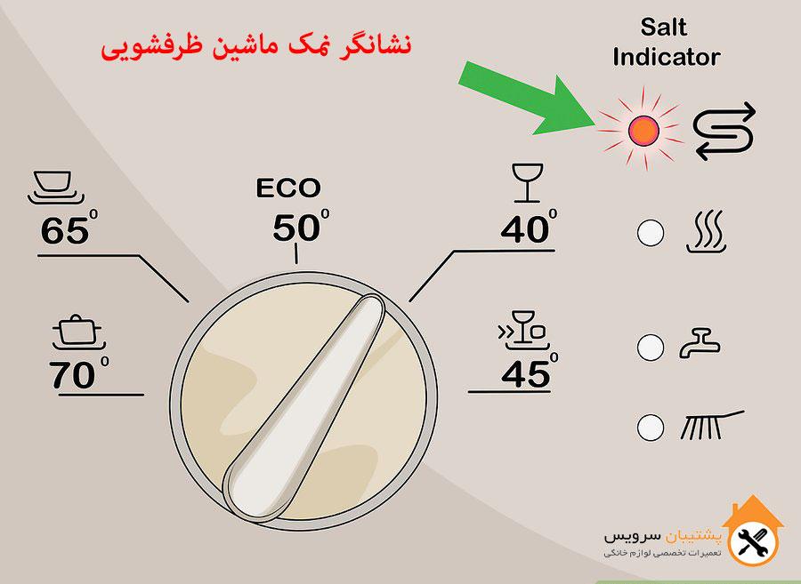 چراغ نشانگر نمک ماشین ظرفشویی