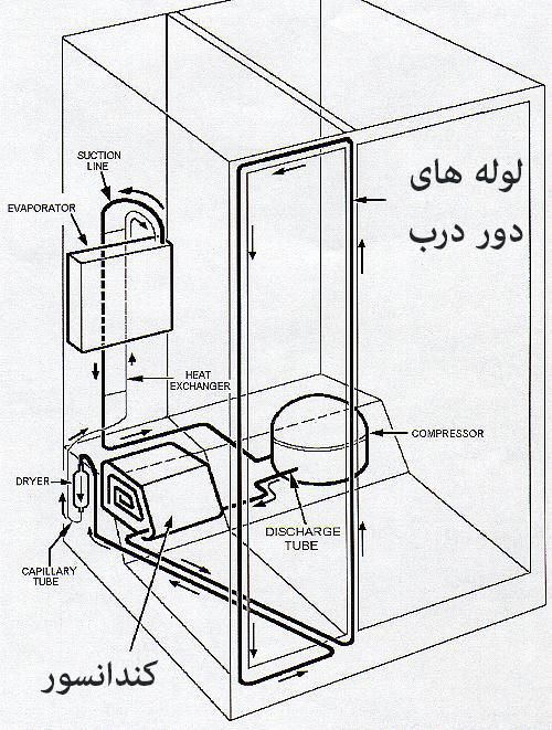 کندانسور و لوله های دور درب یخچال