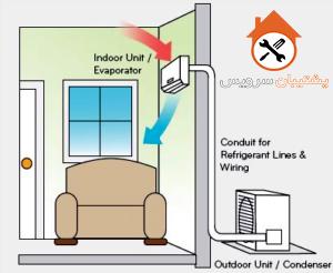 عبورهوا در فیلتر و اواپراتور یونیت و پنل داخلی تهویه مطبوع کولر گازی _ طریقه لوله کش و متراژ طول لوله کولر گازی و اسپیلت